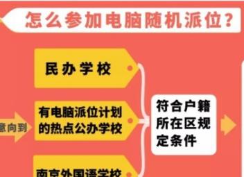 今年不用在APP上报名了 南京各区公布义务教育阶段民办校和热点公办校电脑随机派位计划